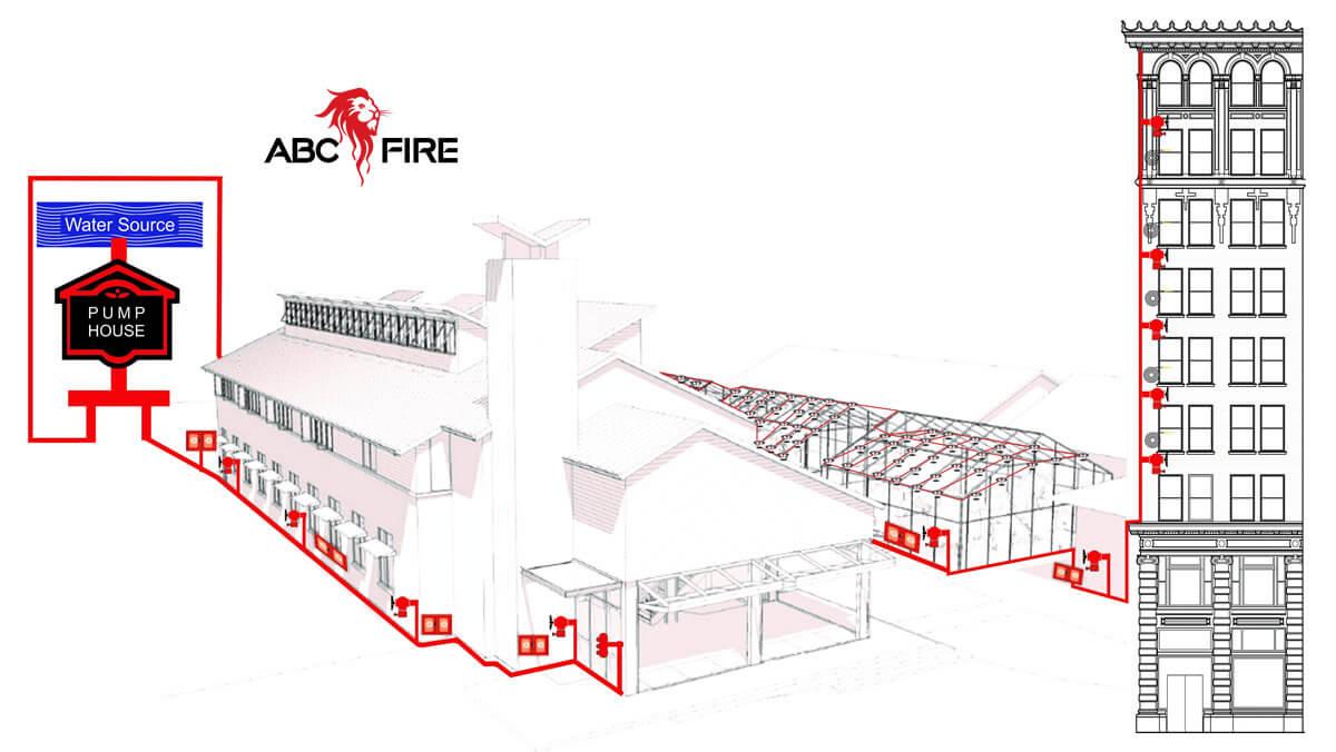 ABC Fire Hydrants